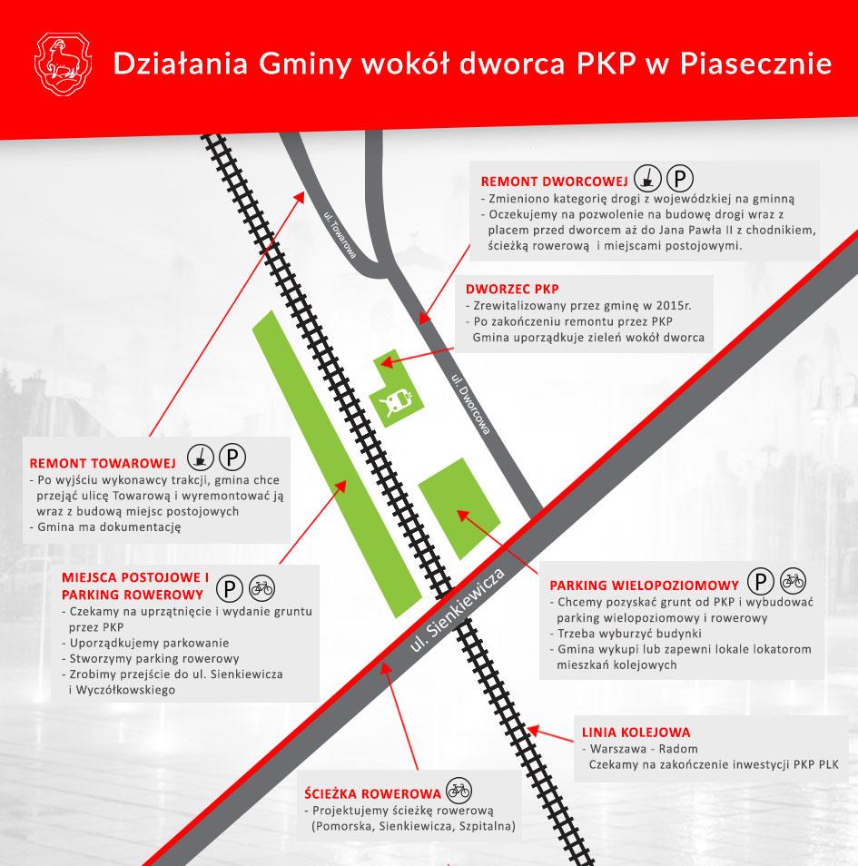 Działania gminy wokół dworca PKP w Piasecznie