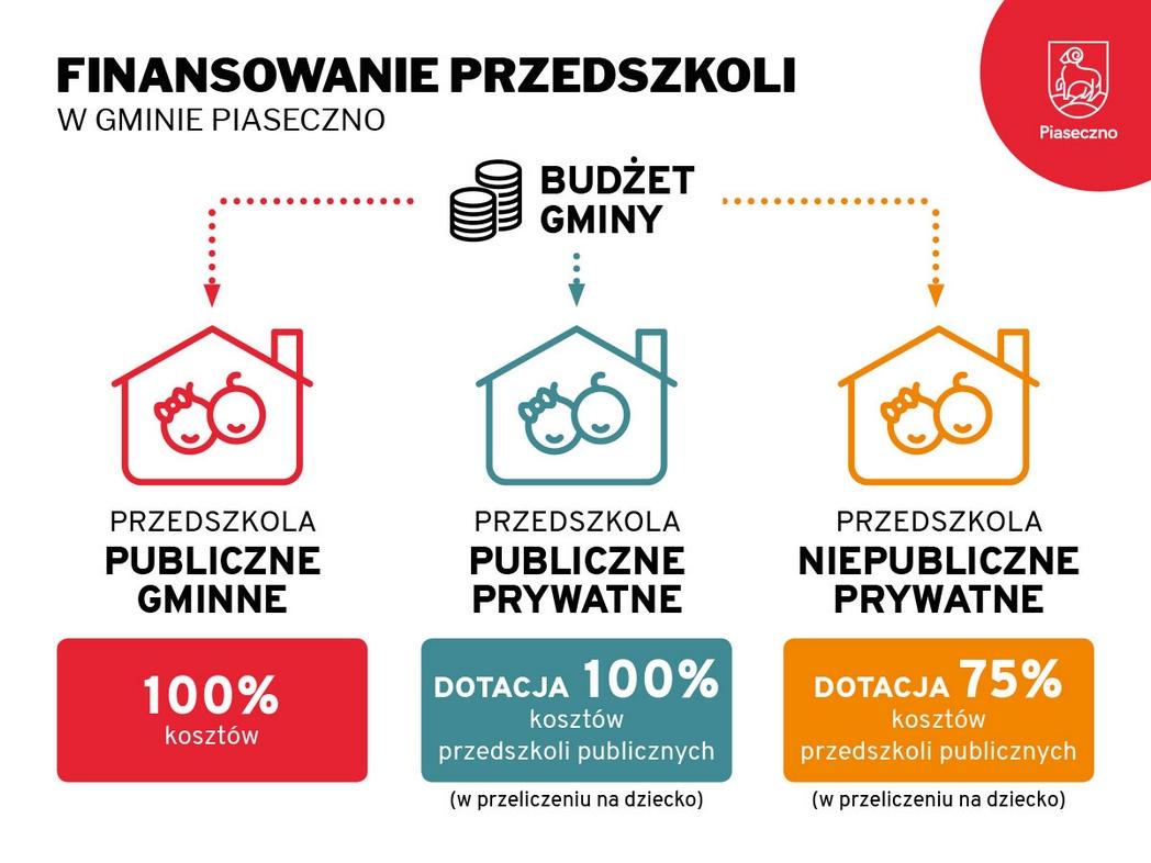 Dotacje dla przedszkoli upublicznionych i niepublicznych na terenie gminy Piaseczno