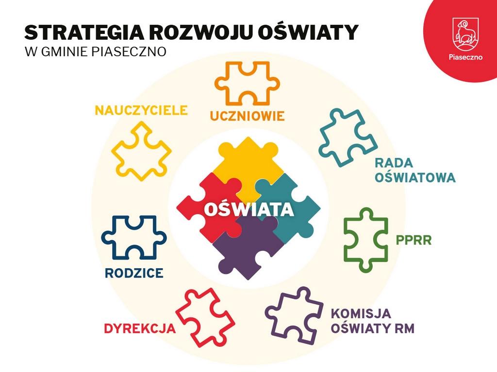 Strategia Rozwoju Oświaty w gminie Piaseczno